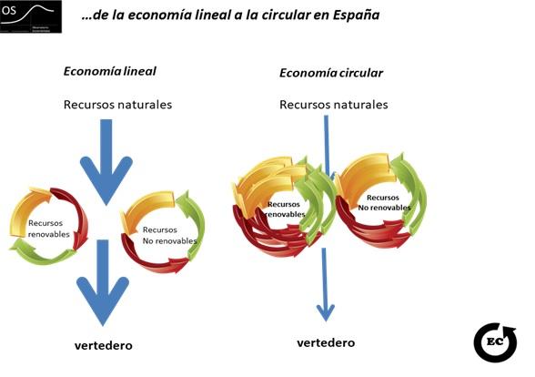 Presentado el primer anuario de la Economía Circular en España